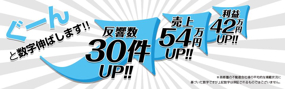 ぐーんと数字伸ばします!!反響数30件アップ!!売上54万円アップ!!利益42万円アップ!!